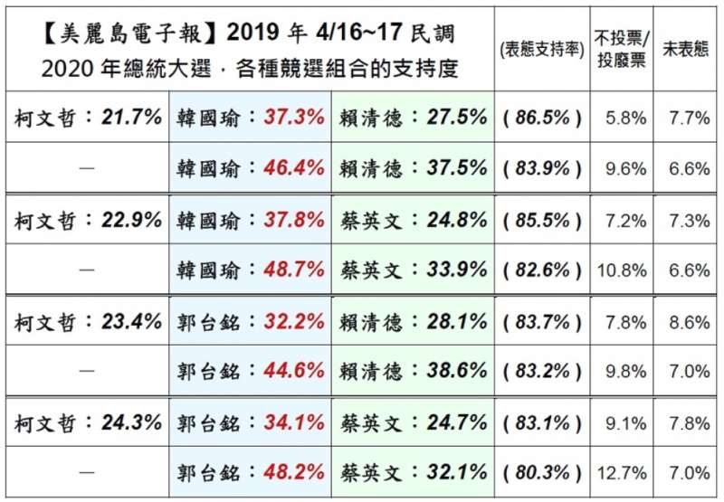 2019-04-21_美麗島電子報針對2020總統大選的4月民調。(取自美麗島電子報官網)