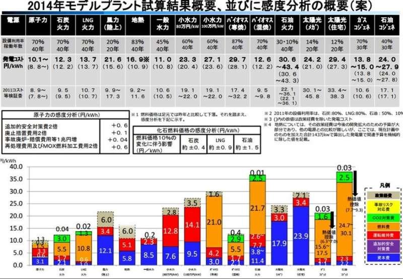 日本在福島事件後所計算出的各種發電成本。(作者提供)