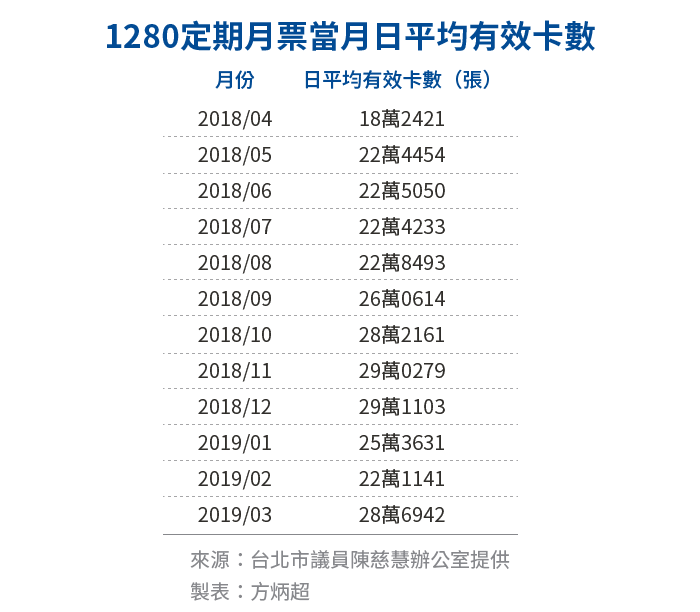 20190422-SMG0034-E02-_a_1280定期月票當月日平均有效卡數
