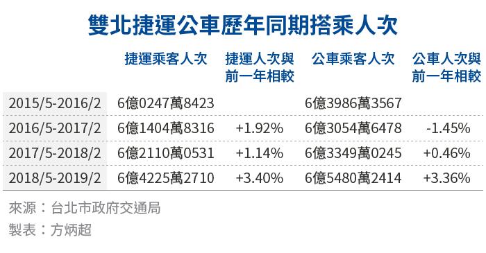20190422-SMG0034-E02-_c_雙北捷運公車歷年同期搭乘人次