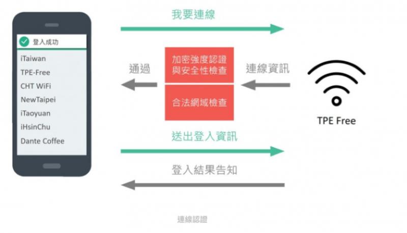 團隊研發考量到惡意Wi-Fi的加密技術面,讓使用者更能安全使用網路。(圖片提供:Whisr app)