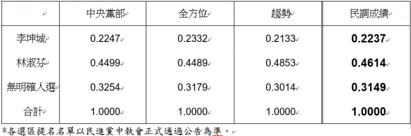 20190423-民進黨新北市第二選區立委初選民調結果。(民進黨提供)