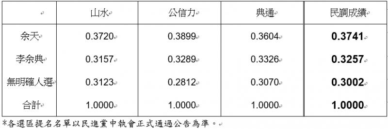 20190423-民進黨新北市第三選區立委初選民調結果。(民進黨提供)