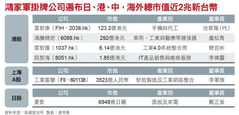 鴻家軍掛牌公司遍布日、港、中,海外總市值近2兆新台幣