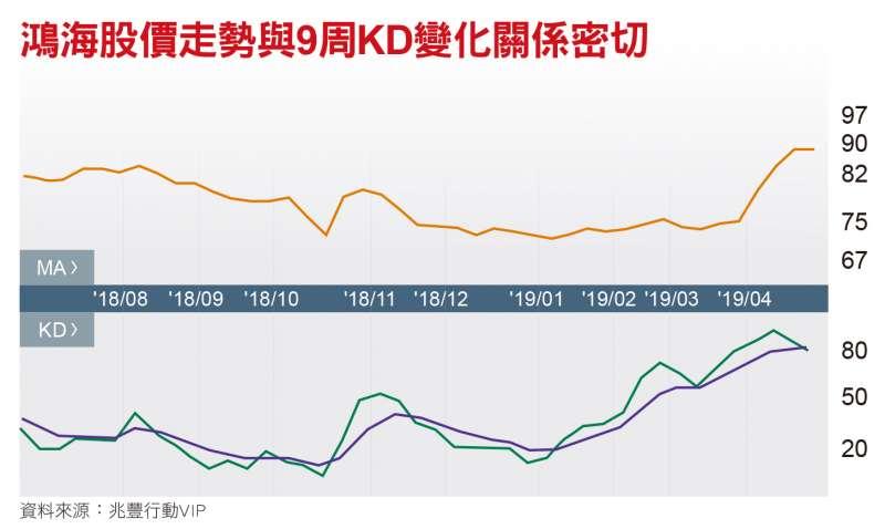 鴻海股價走勢與9周KD變化關係密切