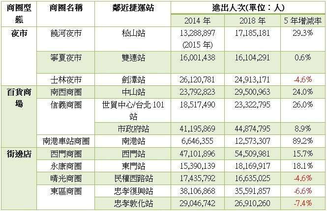 台北市十大商圈鄰近之捷運站進出人次變化(圖/好房網提供)