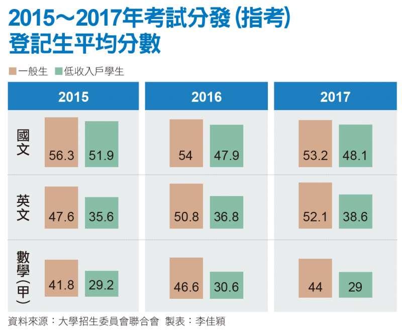 2015, 2017年考試分發(指考)登記生平均分數