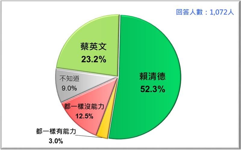 圖2:誰比較有能力促進台灣經濟發展?蔡英文VS. 賴清德 (2019/4)