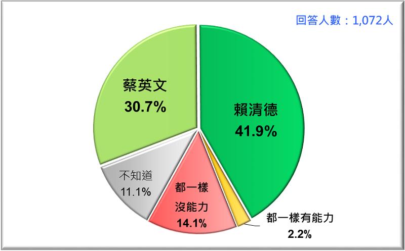 圖3:誰比較有能力促進台灣經濟發展?蔡英文VS. 賴清德 (2019/4)