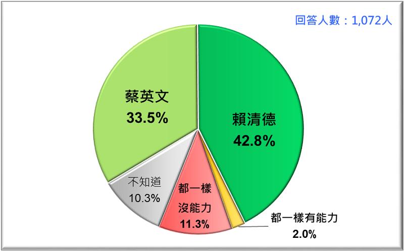 圖4: 誰比較有能力提升台灣國際地位與尊嚴?蔡英文VS. 賴清德 (2019/4)