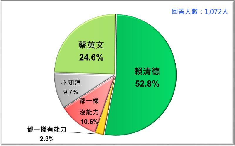 圖5: 誰比較有能力為台灣帶來所需要的改變?蔡英文VS. 賴清德 (2019/4)