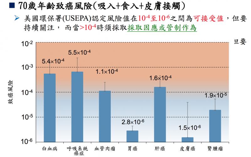 20190426-70歲年齡致癌風險。(取自國衛院副研究員陳裕政簡報)