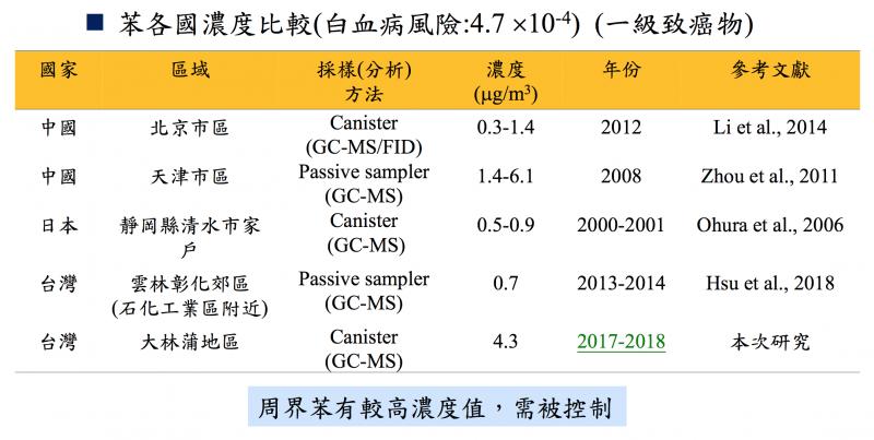 20190426-苯各國濃度比較。(取自國衛院副研究員陳裕政簡報)