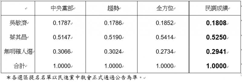 20190426-台中市第一選區立委初選民調結果。(民進黨中央提供)