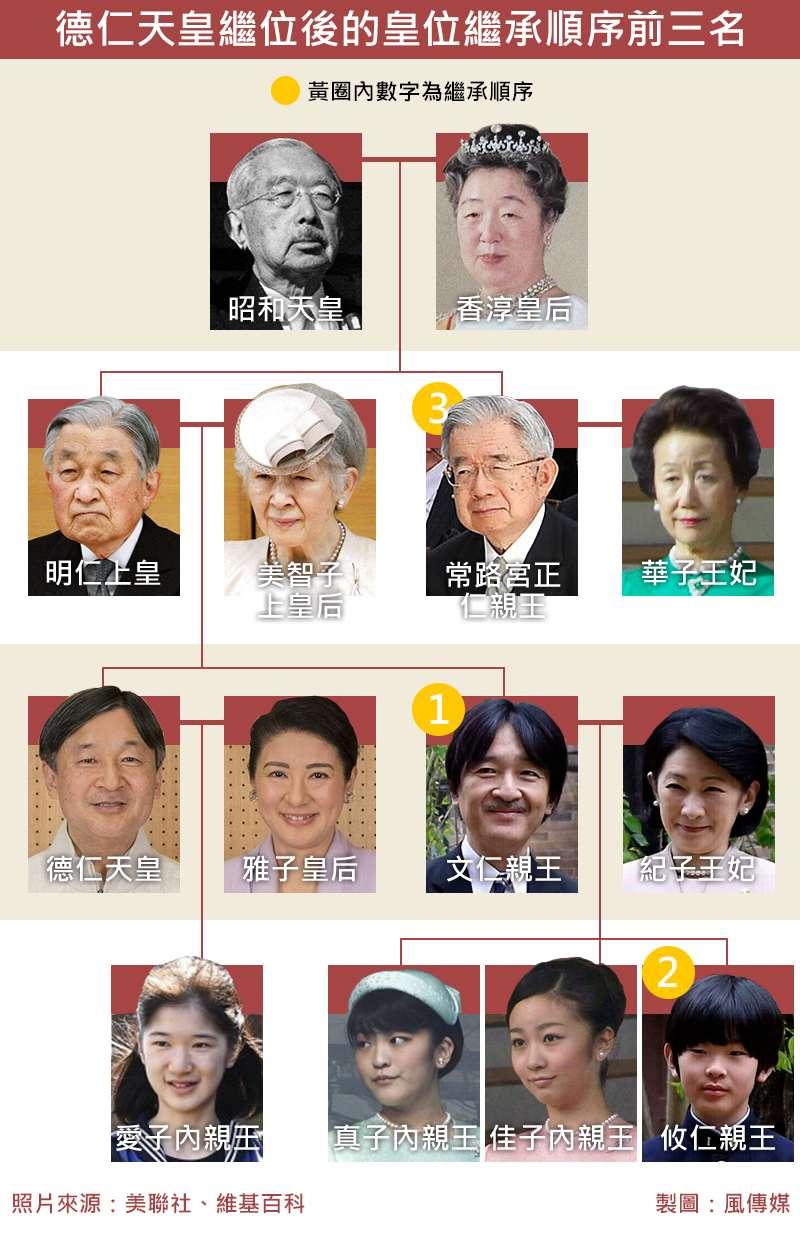 日本德仁天皇繼位後的皇位繼承順序前三名
