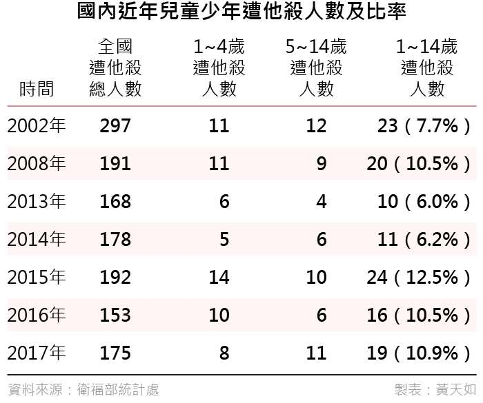20190426-國內近年兒童少年遭他殺人數及比率