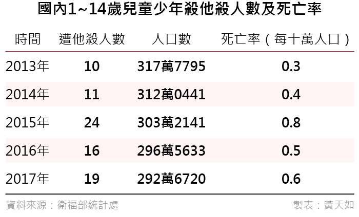 20190426-國內1~14歲兒童少年殺他殺人數及死亡率