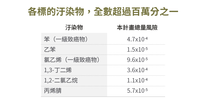 20190429-SMG0034-E01-朱淑娟專欄_a_各標的汙染物,全數超過百萬分之一
