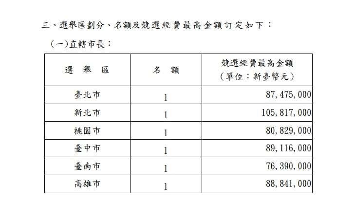 20190429-中央選舉委員會對直轄市長選舉的選舉經費的最高金額規範。(截自中選會網站)