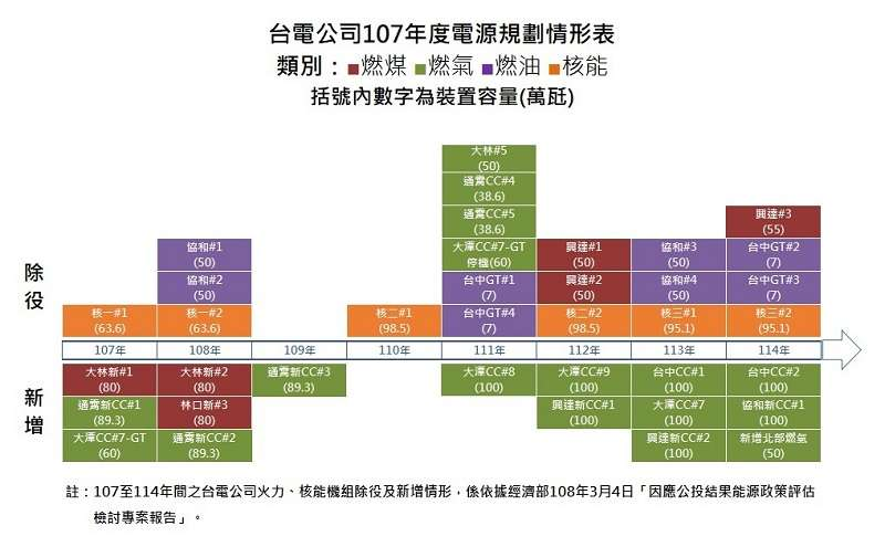 來源:台電官網