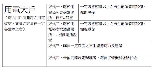 用電大戶履行義務偏好模式表格。(作者高銘志整理提供)