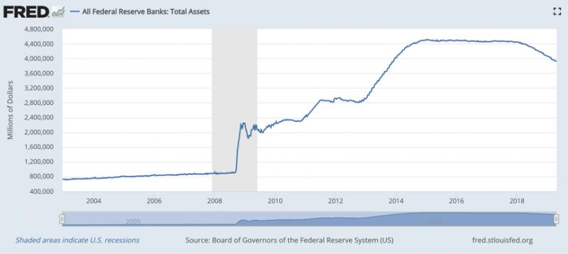 美國所有聯邦銀行由2002/12至今增加的資產。(FRED經濟數據,作者林意凡提供)