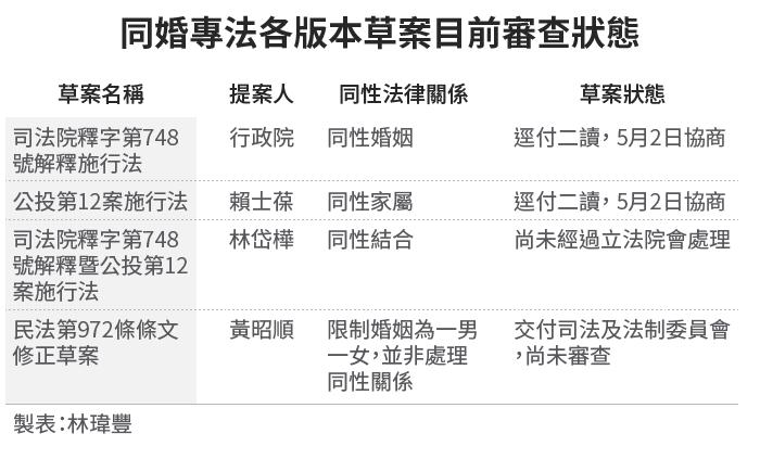 20190430-SMG0034-E01-同婚專法各版本草案目前審查狀態