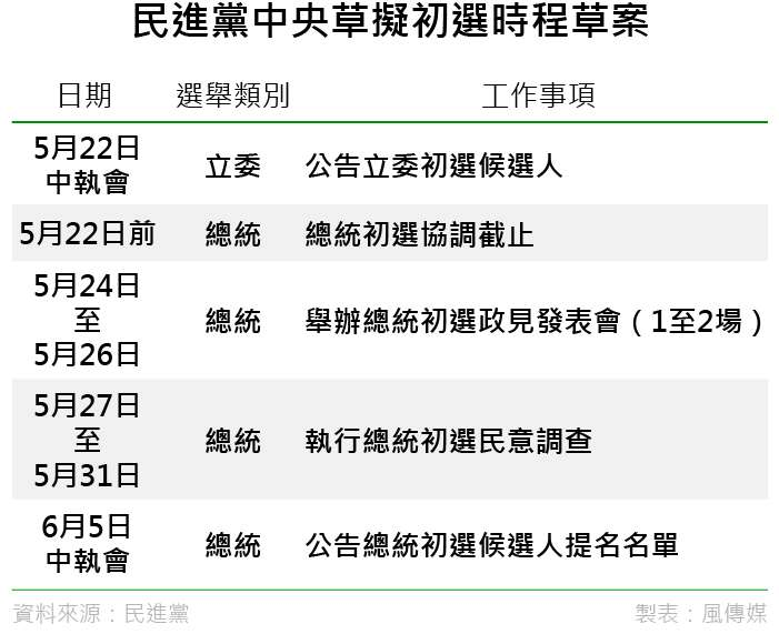 20190501-SMG0035-民進黨中央草擬初選時程草案