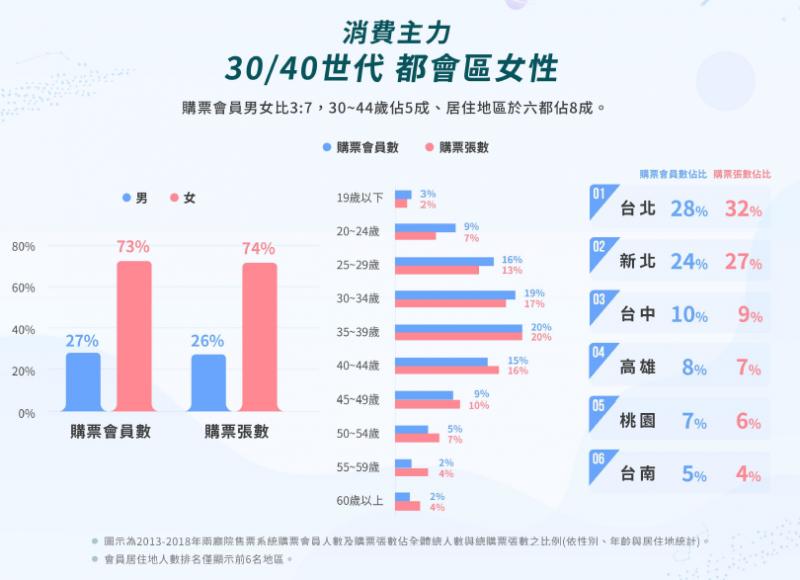 20190501-2013~2018兩廳院消費主力。(兩廳院提供)