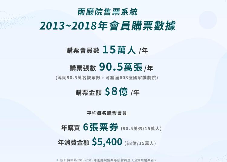20190501-2013~2018兩廳院會員購票數據。(兩廳院提供)