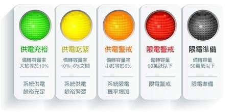 20190502-備轉容量率燈號說明。(資料來源台電官網)