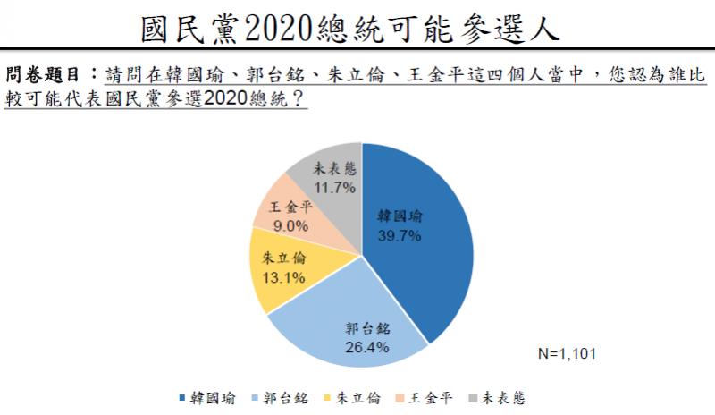 20190503-國民黨2020年總統可能參選人。(兩岸政策協會提供)