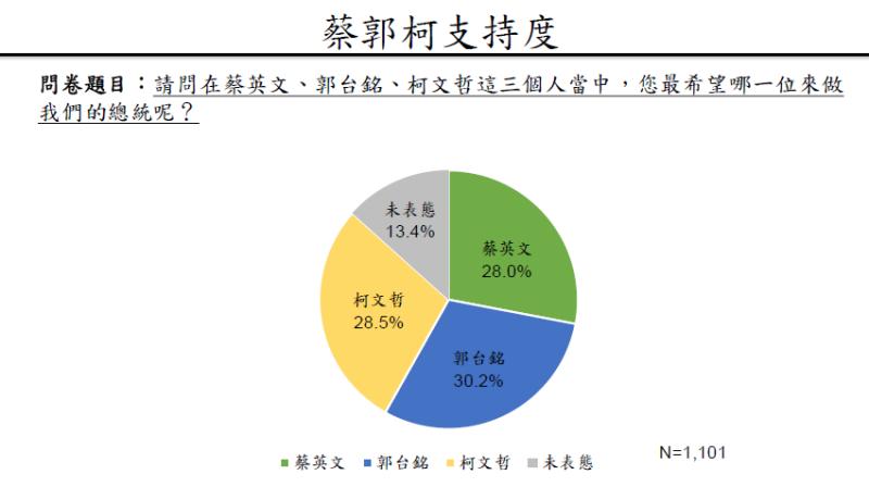 20190503-蔡郭柯支持度。(兩岸政策協會提供)