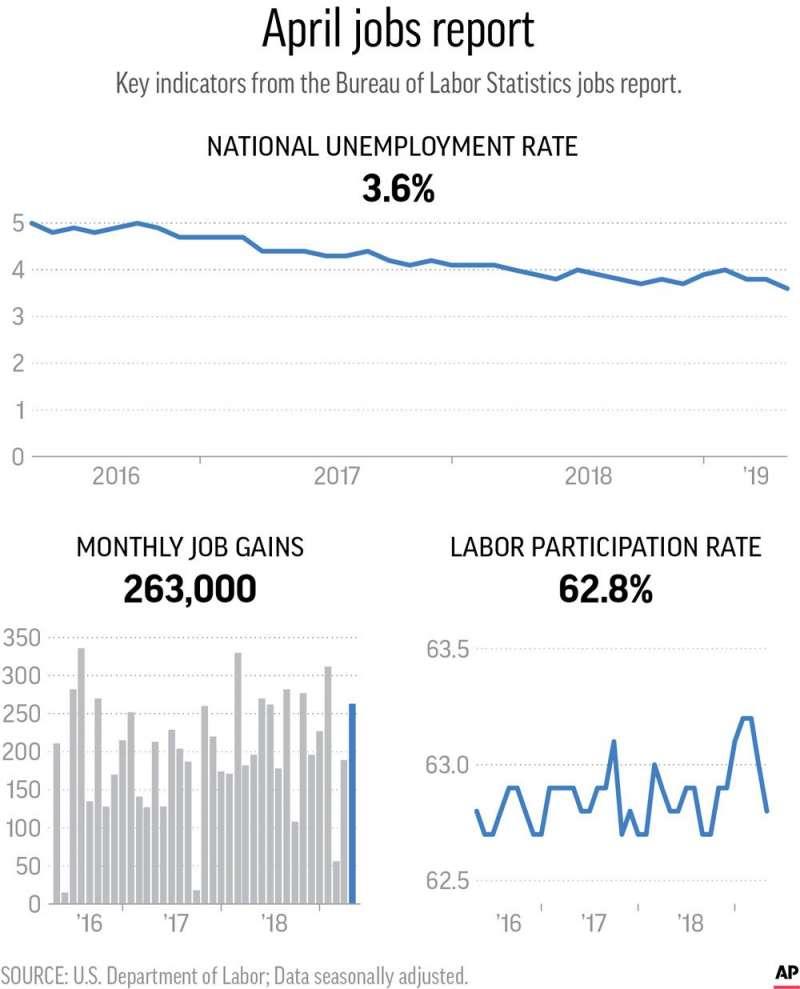 2019年4月的就業報告顯示美國失業率降至3.6%,是49年來最低。(美聯社)
