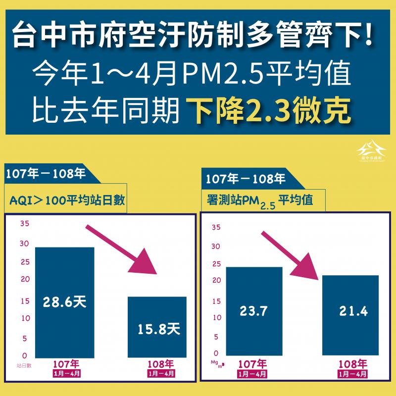20190505-台中市長盧秀燕上任後積極改善空汙,今年1至4月,台中PM2.5平均值21.4微克,與去年同年月23.7微克相比降低2.3微克。(台中市政府提供)