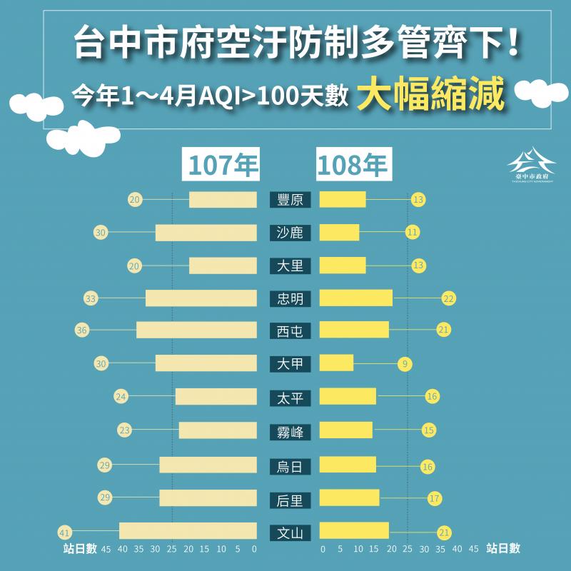 20190505-台中市長盧秀燕上任後積極改善空汙,今年1至4月,台中市PM2.5平均值相較去年同期改善2.3微克,空氣品質不良天數15.8天也相較去年同期減少4成。(台中市政府提供)