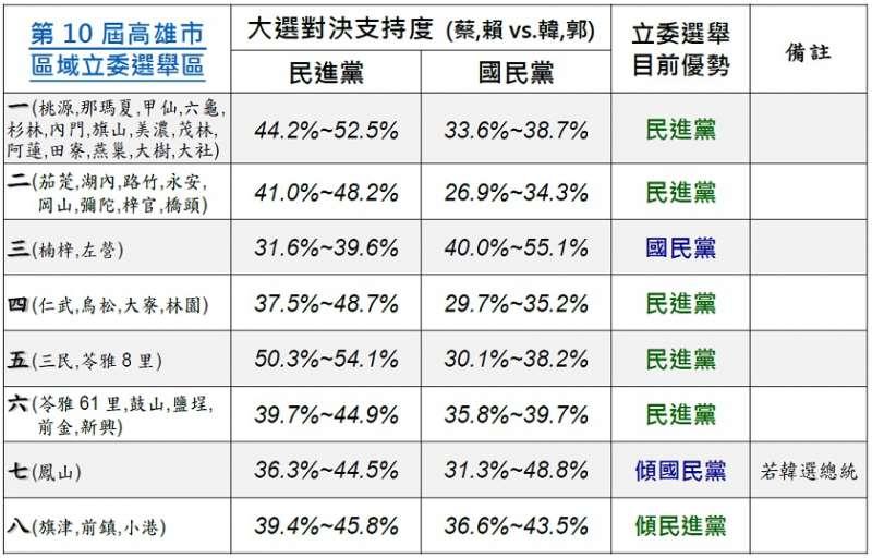 《美麗島電子報》今(6)日公布5月份高雄市民最新民調。(取自美麗島電子報)