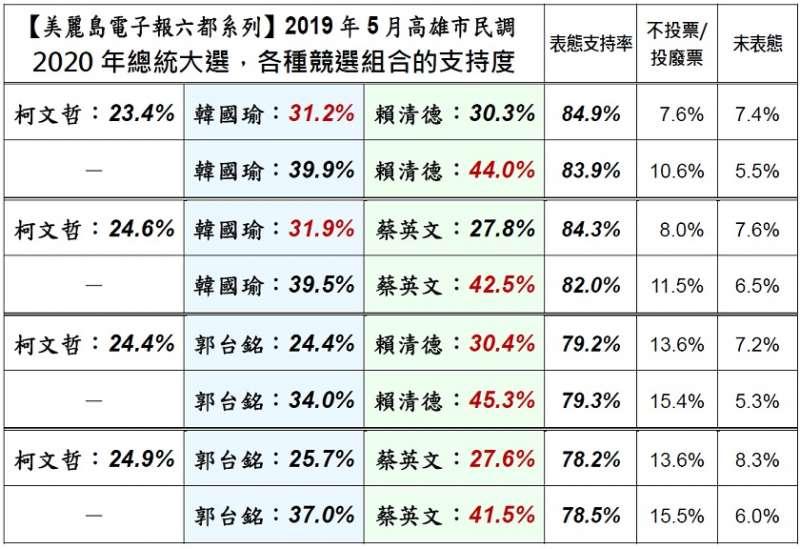 《美麗島電子報》5月高雄市民調指出,在2020年總統大選,各種競選組合的支持度問題中,在2人競選組合中,韓國瑜無論對上賴清德或蔡英文,其民調皆位居二位。(取自美麗島電子報)