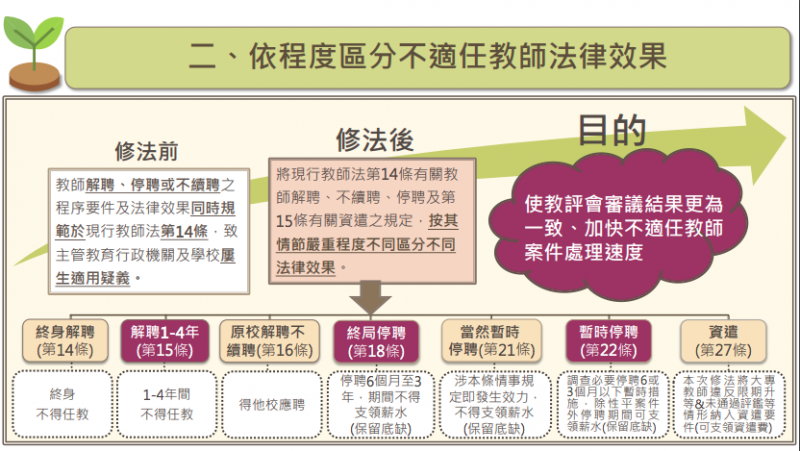 教師法修法草案中對不適任教師的法律效果。(取自師資培育及藝術教育司PPT檔案)