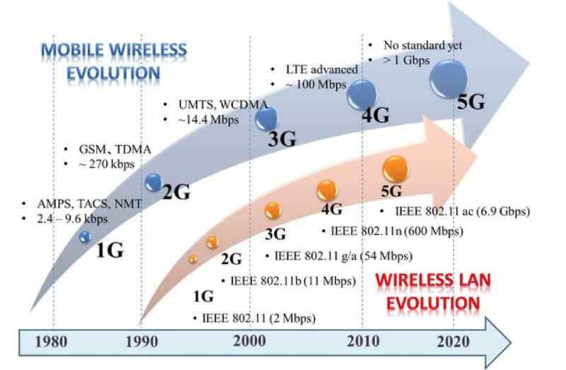 無線移動網路的演進圖。(作者提供)