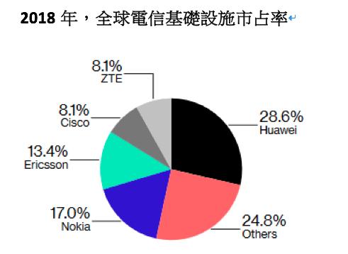 2018年全球電信基礎設施市佔率。(作者提供)