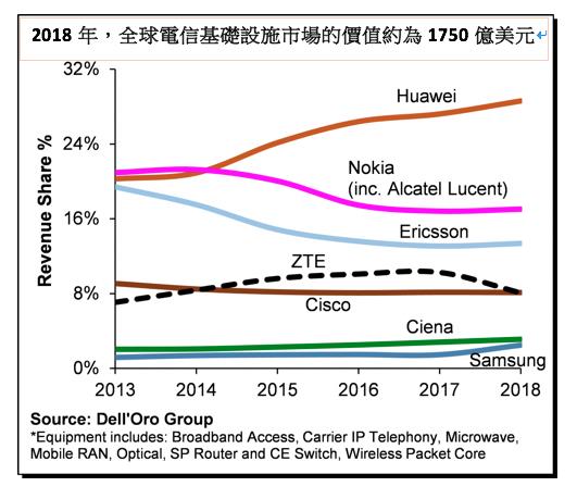 網路通訊市調公司「Dell'Oro Group」2018年全球電信市場基礎設施調查。(作者提供)