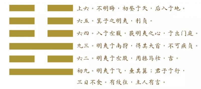 明夷卦(取自公眾號@劉君祖經典講堂)