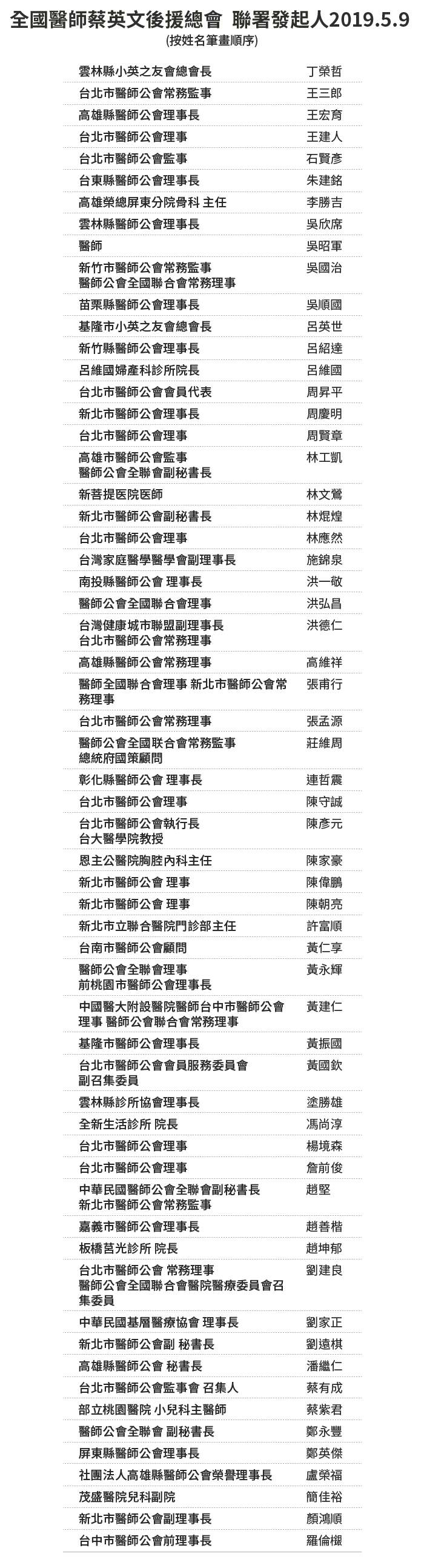 20190509-SMG0034-E01A-蔡英文總統連任聯署書+聯署發起人