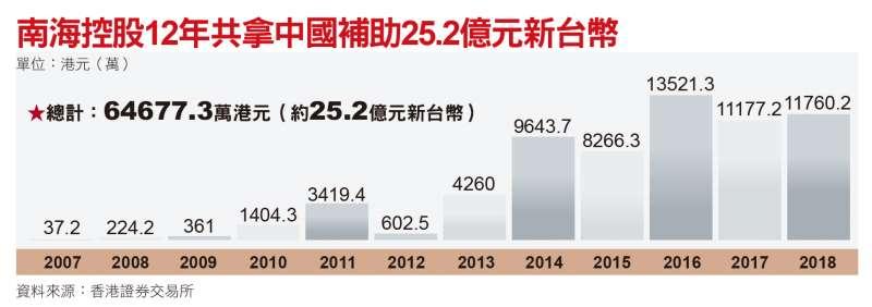 南海控股12年共拿中國補助款25.2億元新台幣