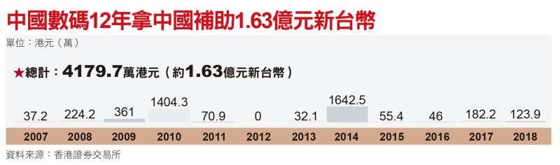 中國數碼12年拿中國補助1.63億元新台幣