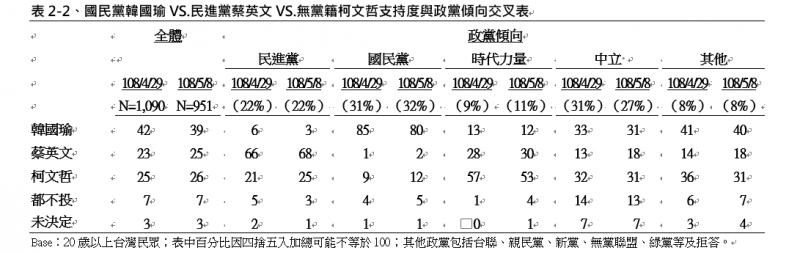 20190510-國民黨韓國瑜VS.民進黨蔡英文VS.無黨籍柯文哲支持度與政黨傾向交叉表。(TVBS提供)
