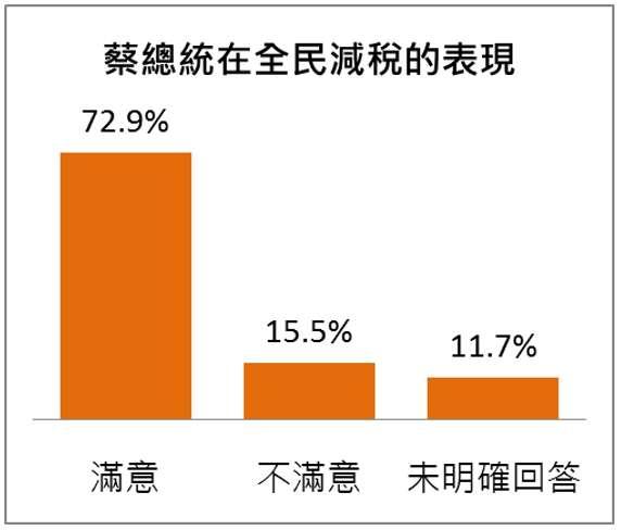 2019-05-12_民眾對總統蔡英文減稅政策滿意度。(台灣指標民調提供)