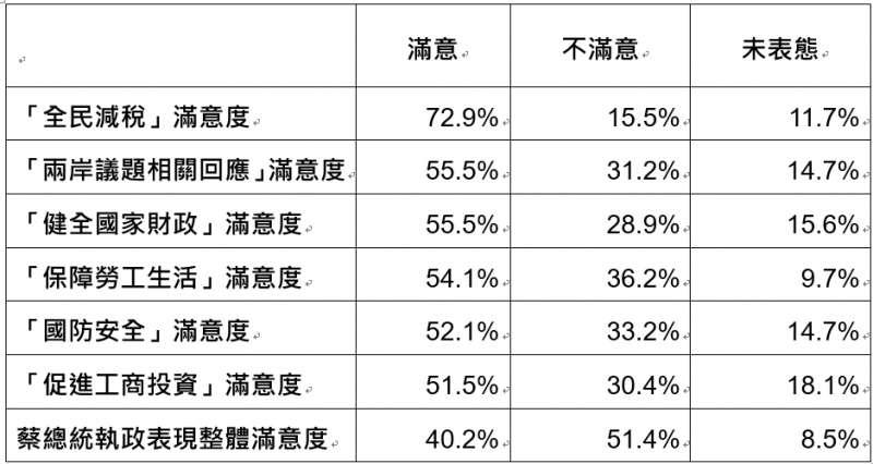 2019-05-12_民眾對總統蔡英文6項施政指標的滿意度調查。(台灣指標民調提供)