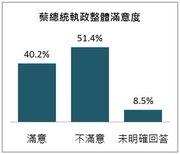2019-05-12_總統蔡英文執政3年來整體滿意度。(台灣指標民調提供)